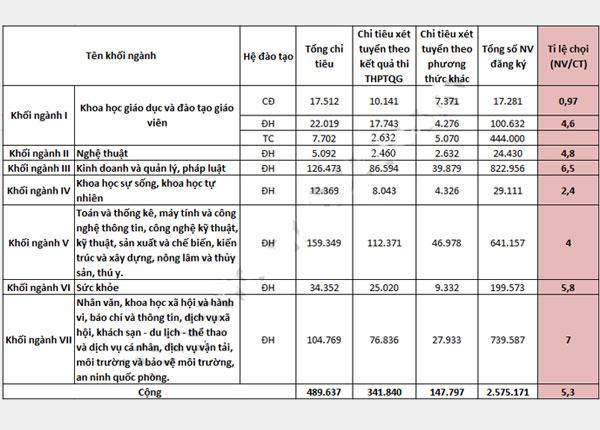 Bảng số liệu chi tiết tỉ lệ chọi khối ngành xét tuyển Đại học 2019