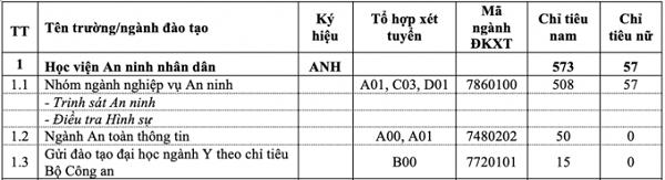 chi-tieu-tuyen-sinh-hoc-vien-an-ninh-nhan-dan